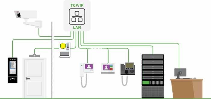 toegangscontrolesysteem